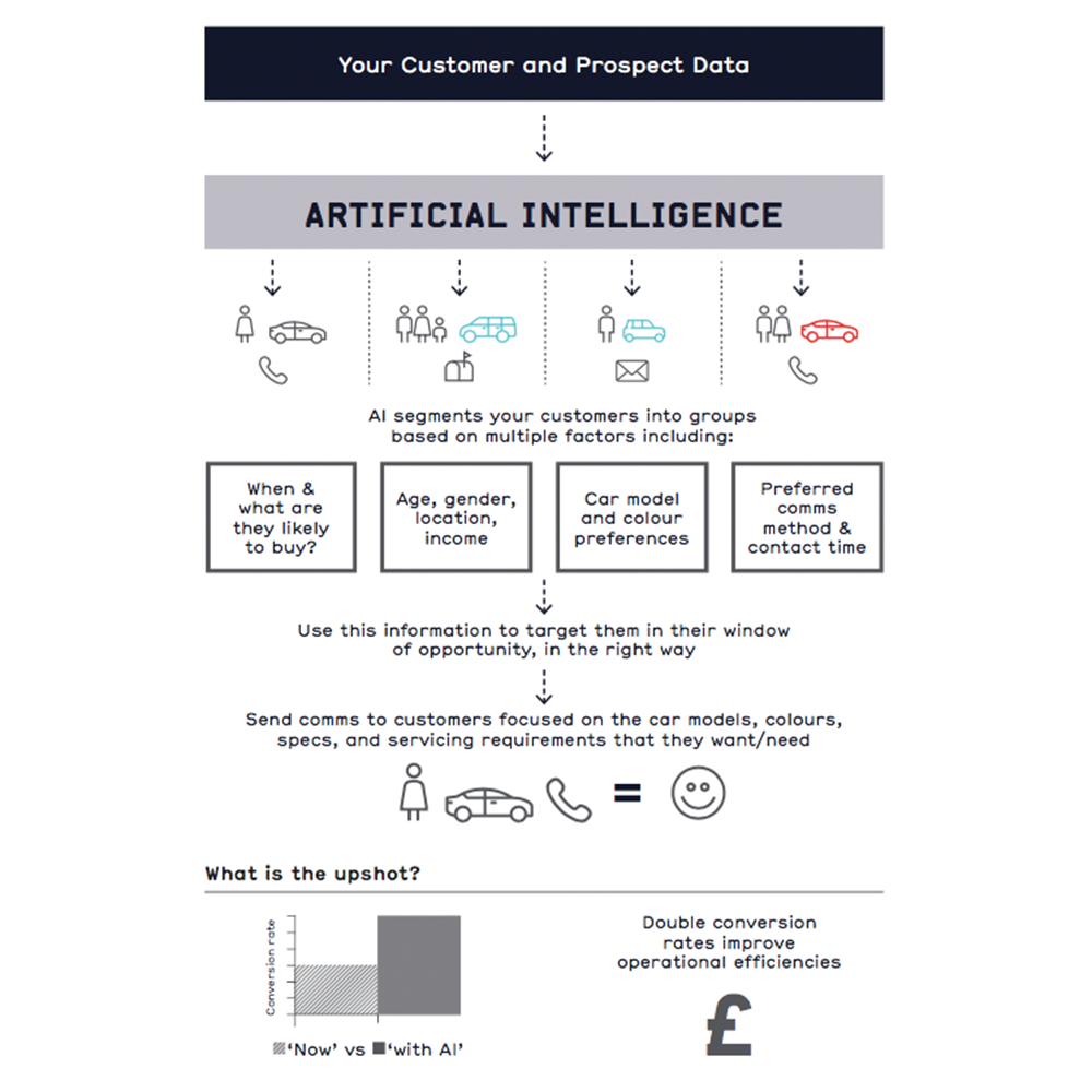 Ai-for-car-sales-infographic-1