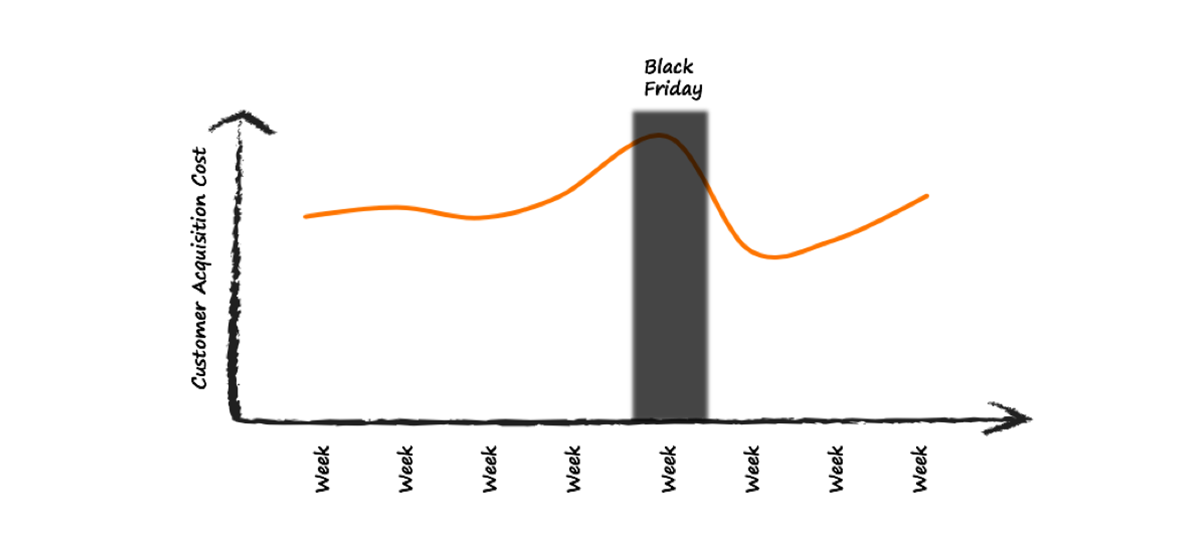 customer acquisition cost cac Black Friday