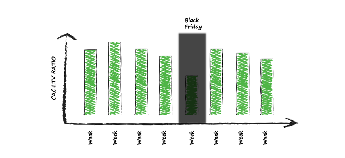 cac to ltv ratio Black Friday