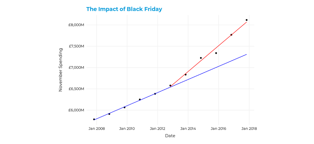 the impact of Black Friday sales in the UK